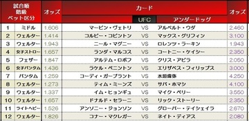 UFC202 odds.jpg